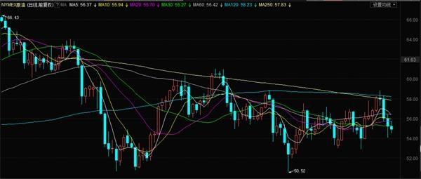 NYMEX原油近期日K线图(上周跌幅3.01%)