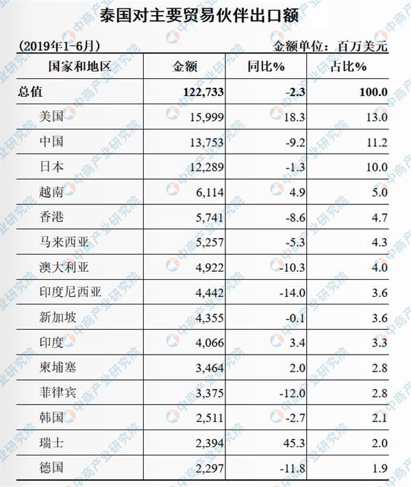 2019上半年中国与泰国双边贸易概况:货物进出口额同比下降4.1%(表)