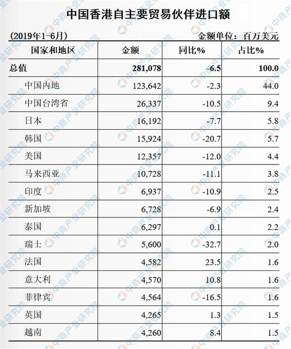 <b>2019上半年香港与中国大陆双边贸易概况:进出口额同比下降6.1%(表)</b>