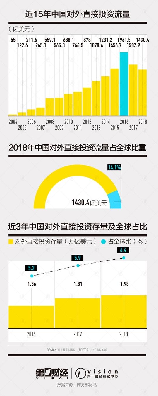 中国对外投资逆势向前位列全球第二 美国却跌出前二十