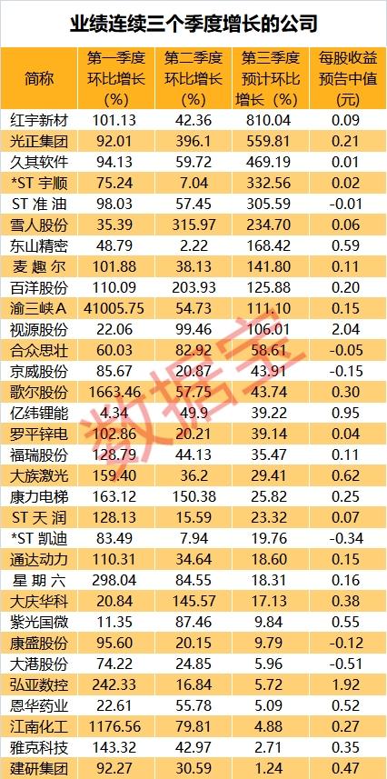 发布了近500份主要智慧股票季度报告。 32股表现连续[鸿利资本]!机构购买具有这些表现的大股票