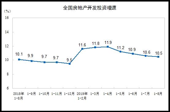 统计局:前8月商品房销售面积101849万平方米 同比下降0.6%
