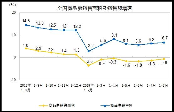 统计局:前8月商品房销售面积101849万平方米