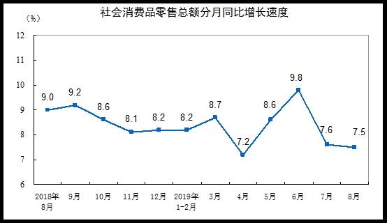 统计局:前8月社会消费品零售总额262179亿元 同比增长8.2%