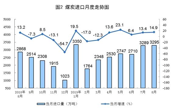太阳能最新消息 000591股票利好利空新闻2019年9月