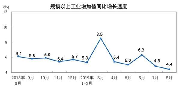 8月规模以上工业增加值同比增4.4% 回落0.4个百分点