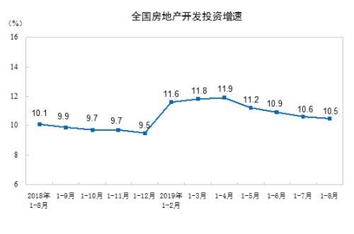 前8月全国房地产开发数据:投资同比增10.5% 销售面积同比降0.6%
