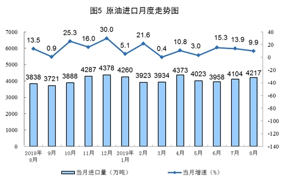 """8月国民经济""""成绩单"""":原油生产放缓 进口同比增长9.9%"""