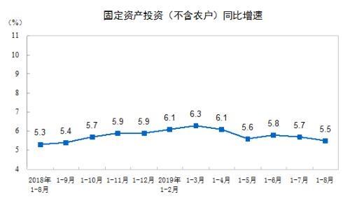 """8月国民经济""""成绩单"""":前8月全国固定资产投资同比增长5.5%"""