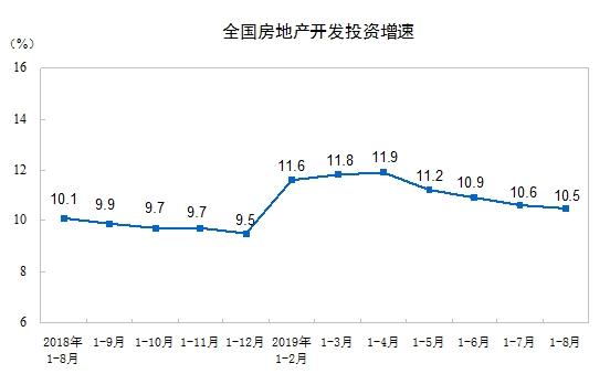 统计局:前8月全国房地产开发投资同比增长10.5%