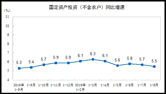 <b>前8月全国固定资产投资400628亿元同比增长5.5%</b>