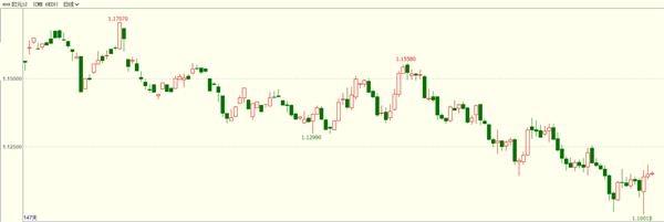 9月16日亚市开盘CME欧元、英镑高开