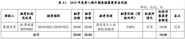 天津城投:拟发行10亿元中期票据 用于偿还公司本部存量债务