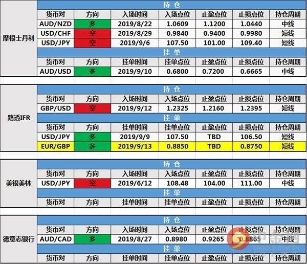 中金网0916投行持仓报告:路透IFR新建欧元/英镑多头挂单
