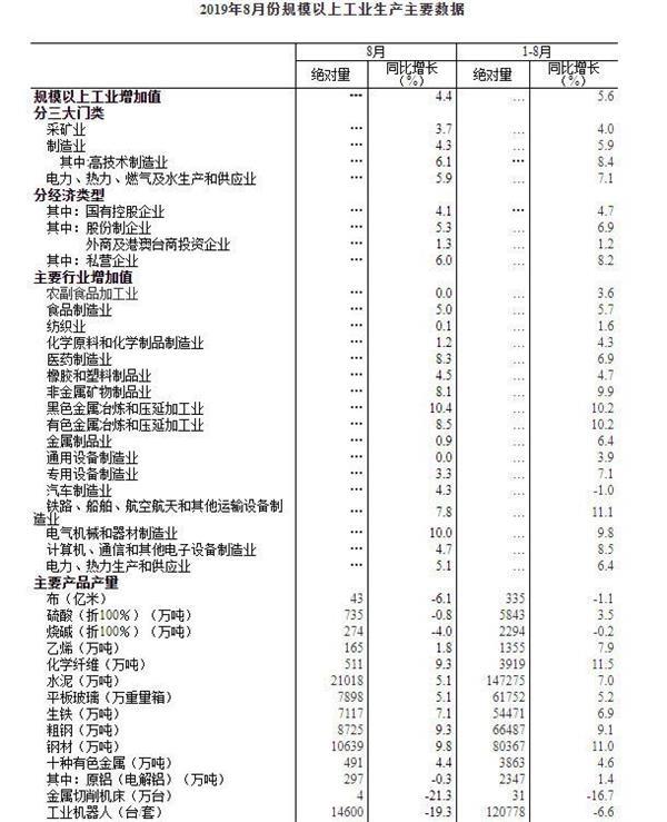 8月规上工业增加值增长4.4% 3D打印设备增长152.9%