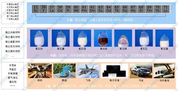 <b>工信部:加快推动稀土行业追溯体系建设 2019年中国稀土市场分析及发展趋势预测(附图表)</b>