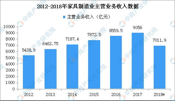 家具行业投资情报:2019年1-8月全国家具制造行业投资TOP20企业排行榜(土地篇)