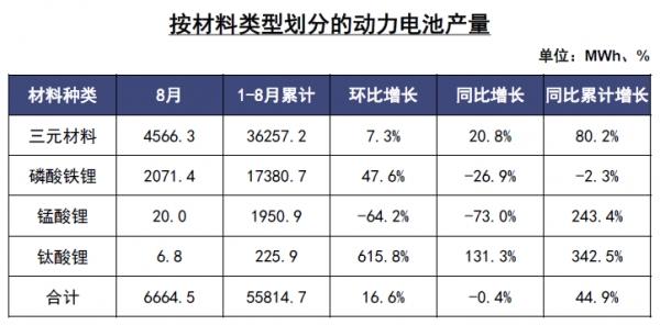 8月动力电池装车量同比下滑17% 配套电池厂商数逐年减少