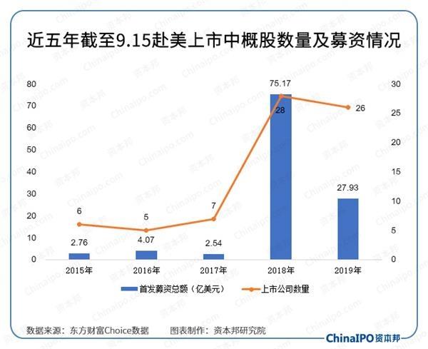 中国企业赴美上市新路径!SPAC借壳、DPO直接上市了解下?
