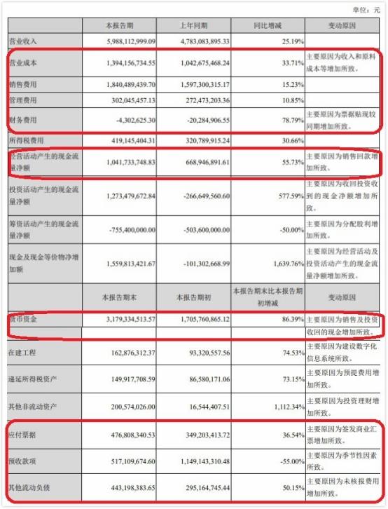 古井贡酒Q2营收拔苗助长: 同比多1亿 预收款没了6亿