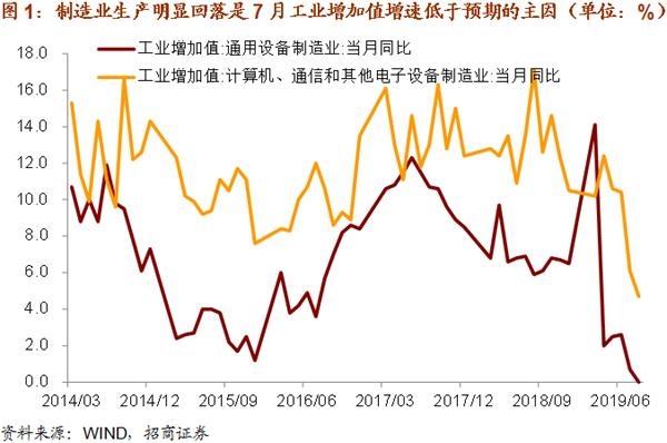 招商宏观谢亚轩:8月经济数据不及预期 政策利率下调箭在弦上
