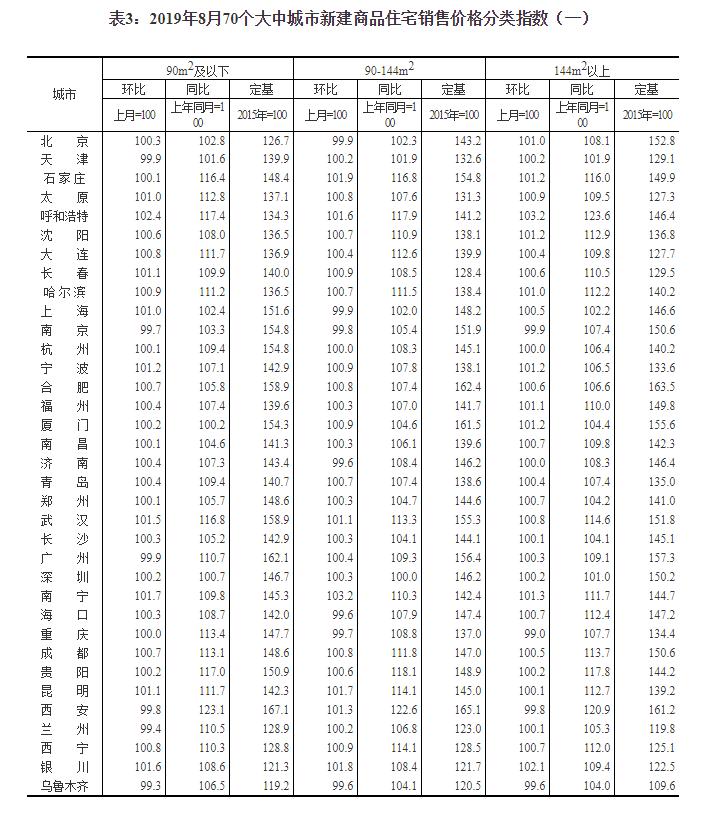 统计局:8月份商品住宅销售价格更