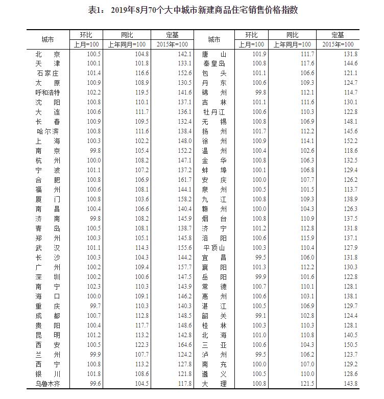 统计局:8月份商品住宅销售价格变动情况总体稳定