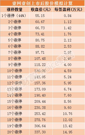 壹网壹创9月27日上市 发行价格38.3元