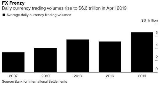 史上最高的! [鸿利资本] 4月份[鸿利资本]的外汇交易金额为6.6万亿美元