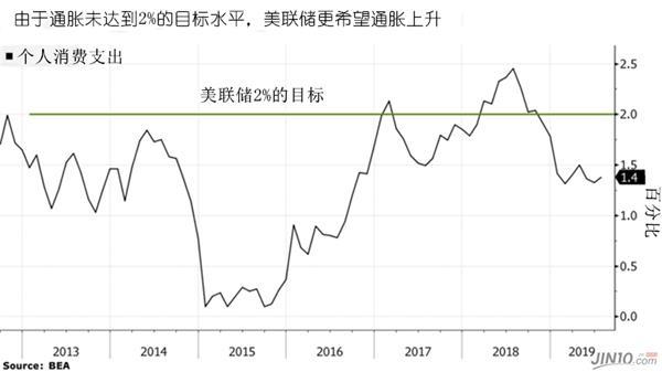 油价飙升迫使美联储进一步降息?事情恐怕没那么简单