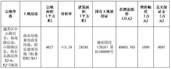 广州地铁4.95亿元挂牌转让越秀区一宗地块 起始楼面价20410.7元/㎡