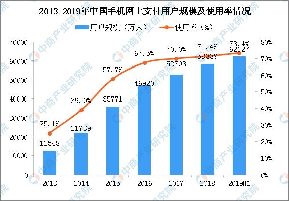 <b>财付通遭央行处罚149万 2019中国移动支付行业发展现状分析(图)</b>
