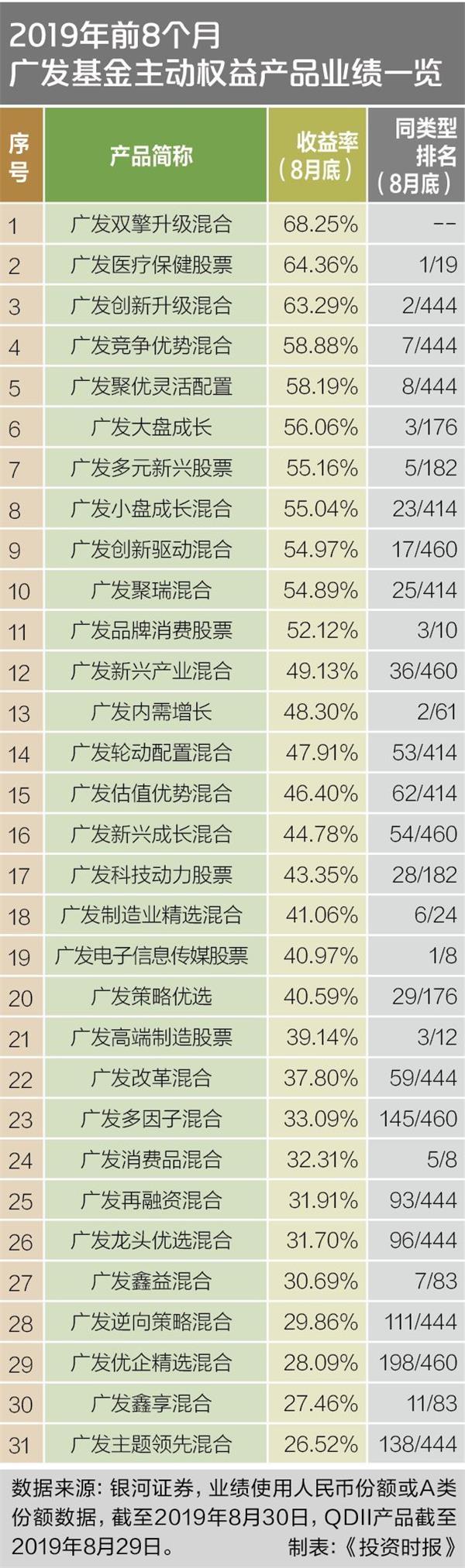广发基金33只产品跻身同类前10 冠军基金经理选股
