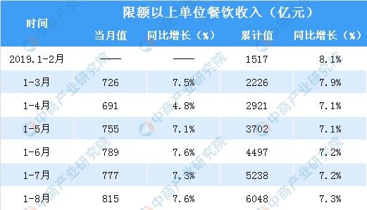 """""""天价餐饮""""淡出机场2019年1-8月全国餐饮行业市场规模达28795亿元(表)"""