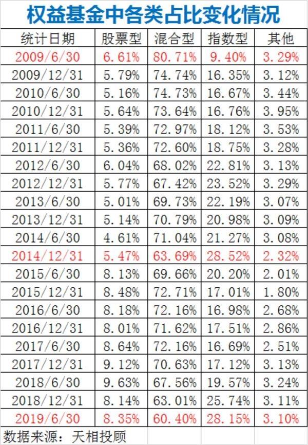 A股沪指这10年仍在3000点!权益类基金公司排名大洗牌 团体仍增进40%以上 第8张