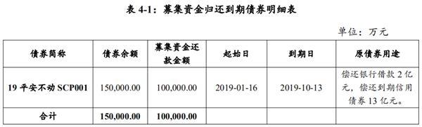 平安不动产:拟发行10亿元超短期融资券