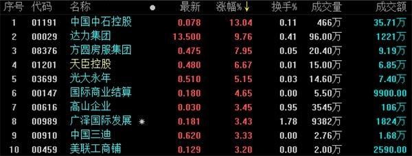 <b>地产股收盘:恒指跌1.23% 地产股集体下跌</b>