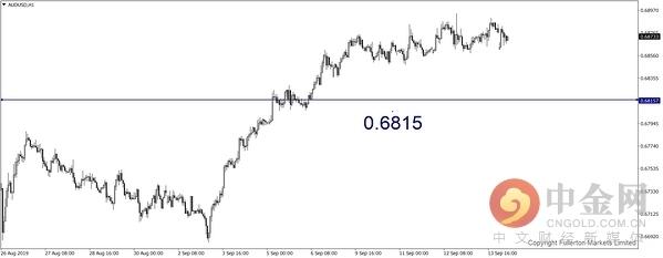 机构:澳元、日元和黄金本周走势预测