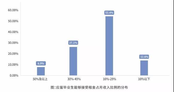 2019大学毕业生租房画像:九成