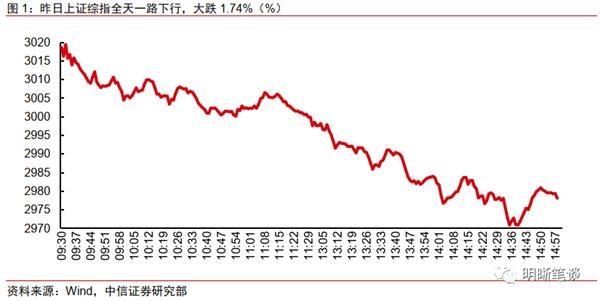 中信证券:MLF降息不急于一时 或跟随美联储调降OMO利率