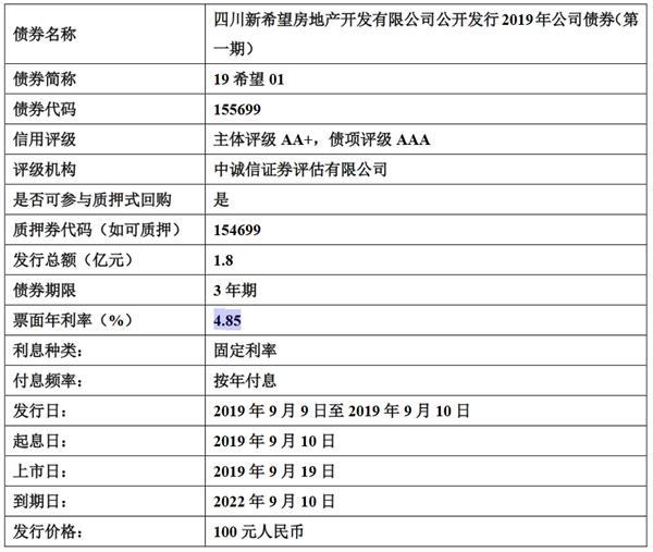 新期望地产:1.8亿元公司债券将在上交所上市
