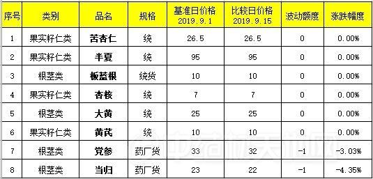 西北药市部分品种市场点评(9.1-9.15)