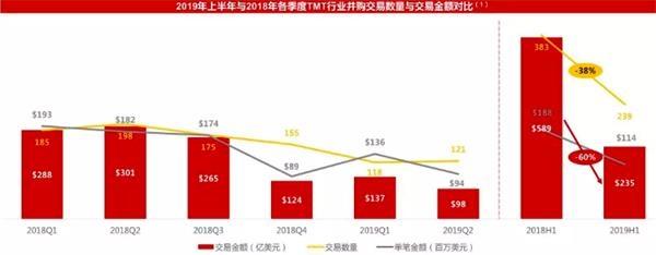 华兴资本孙强:产业互联网并购难度变大、趋势走强