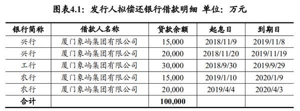 厦门象屿:拟发行6.5亿元超短期融资券