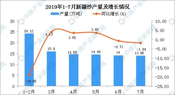 2019年1-7月新疆纱产量同比下降4.1%