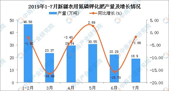 2019年1-7月新疆农用氮磷钾化肥产量同比下降4.5%