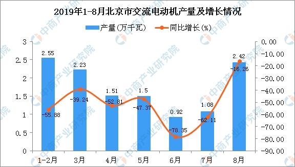 2019年1-8月北京市交流电动机产量同比下降51%