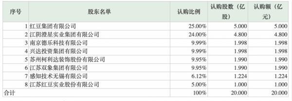 红豆股份最新消息 600400股票利好利空新闻2019年9月