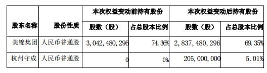 美锦能源最新消息 000723股票利好利空新闻2019年9月