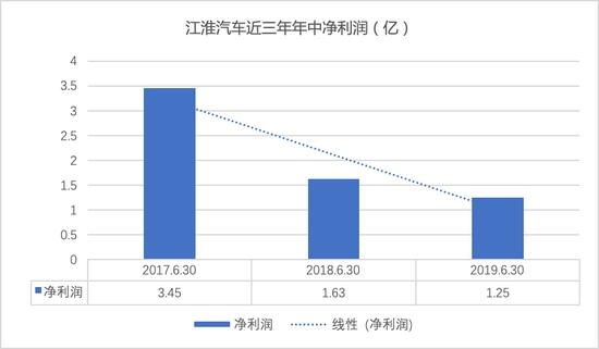 """销量大幅下滑 江淮汽车""""商乘并举""""的转型困局"""